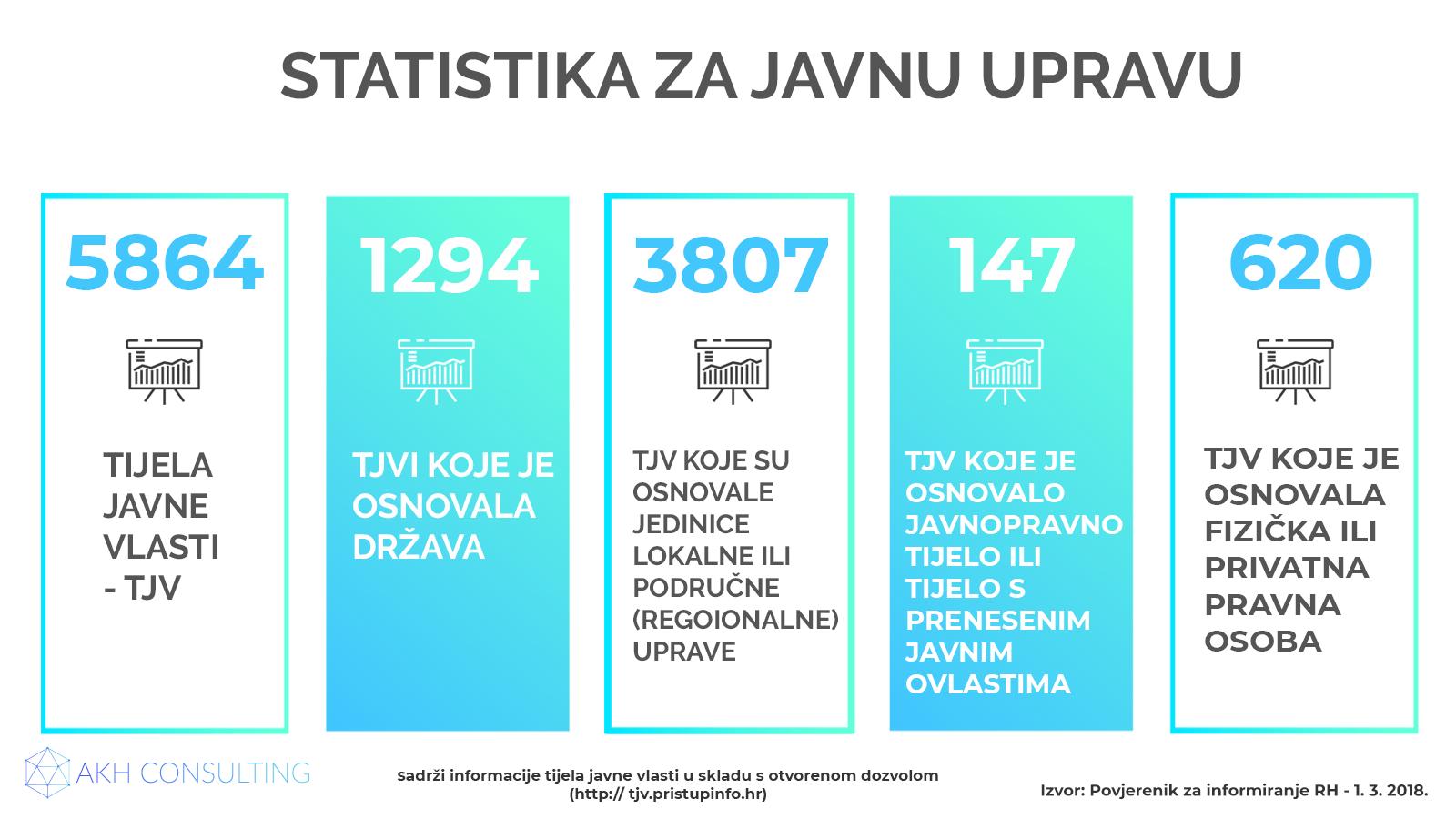 Statistika za tijela javne vlasti